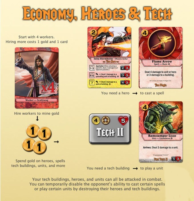 Codex Card Game Economy Heroes Tech